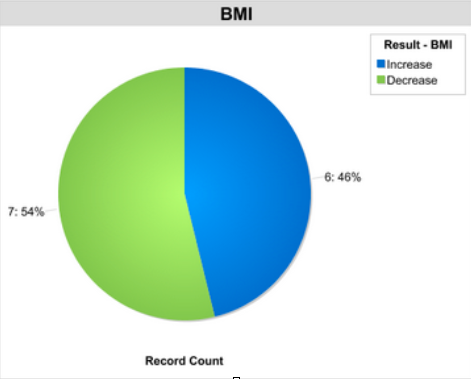54% of the patients decreased their BMI during the course of the 4-month  program.
